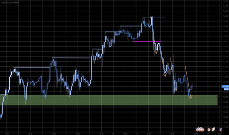 USDJPY: 4 drives Pattern into Support