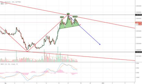NEOBTC: NEO/BTC 중기 흐름