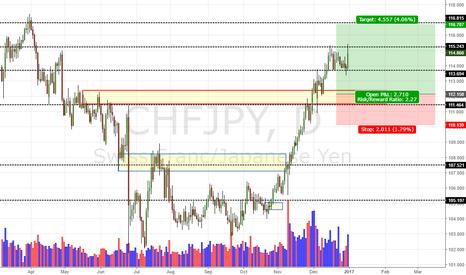 CHFJPY: CHF/JPY Daily Update (31/12/16)