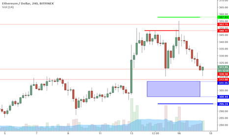 ETHUSD: EHTUSD Perspective And Levels: Double Bottom For Swing Long.