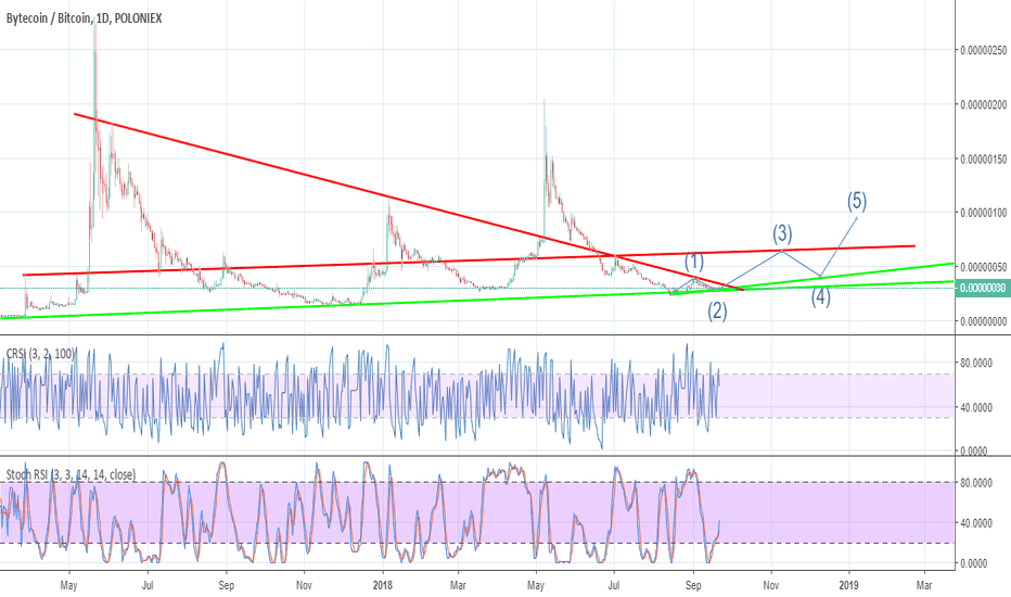 BCNBTC: BCN Waiting break out for new cycle uptrend