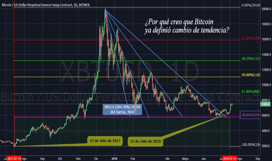 XBTUSD: ¿Por qué considero que BTC ya definió cambio de tendencia?