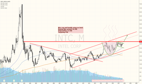 INTC: INTEL : Cup and handle pattern