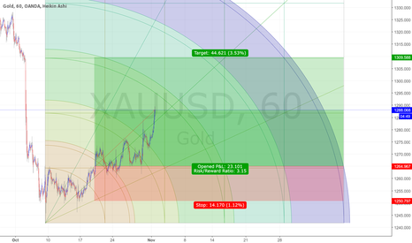 XAUUSD: Gold Bullish ;)