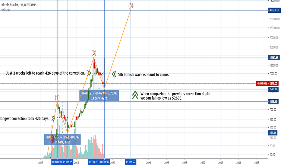 BTCUSD: BTC – where is the bottom?  Here is the answer.