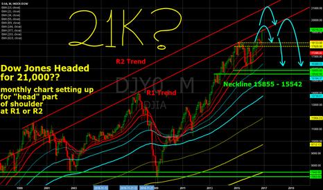 DJY0: Dow Jones 21,000??