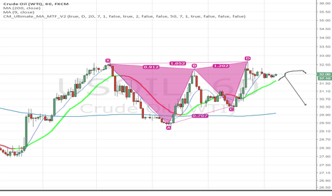 USOIL: USOIL Bearish Short Term