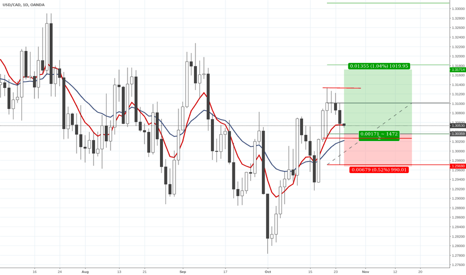 USDCAD: Inside bar fake out long