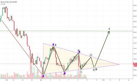 BTCUSD: BTC/USD a corto plazo, marco de 4 horas. Corrección triangular