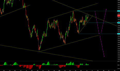 USDCAD: ready for down?