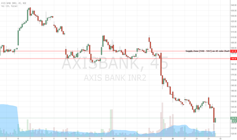 AXISBANK: AXISBANK  -  SHORT Opportunity
