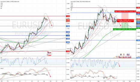 EURUSD: Down to next support