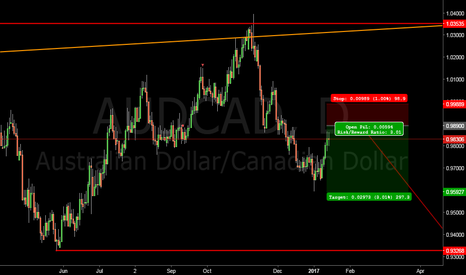 AUDCAD: AUDCAD short idea #forex