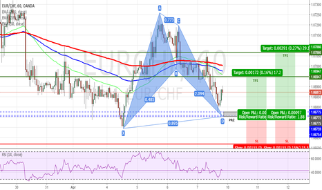 EURCHF: EURCHF - Bullish Bat Pattern on H1 Chart