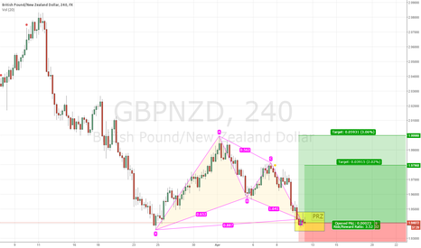 GBPNZD: Is it the time for GBP to fly on the wings of NZD?