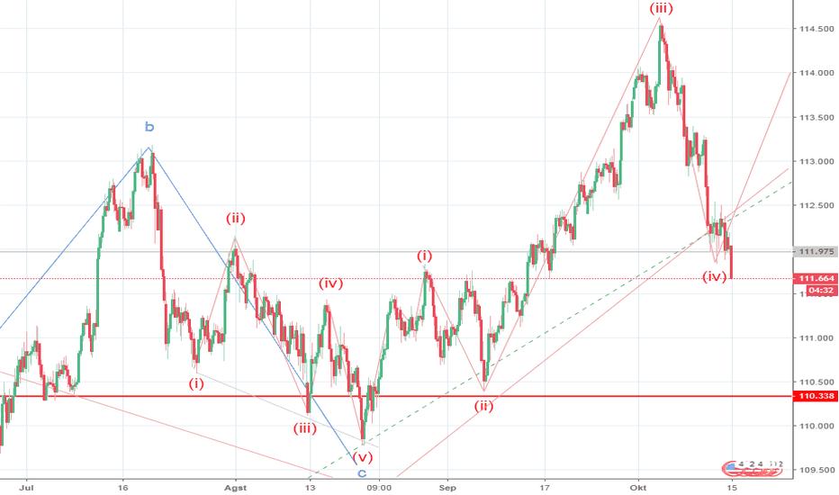 USDJPY: USD/JPY: analisis wave