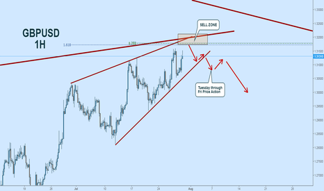 GBPUSD: GBPUSD Short:  Keep An Eye On This SELL ZONE