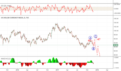 DXY: 87/86  or  96/97