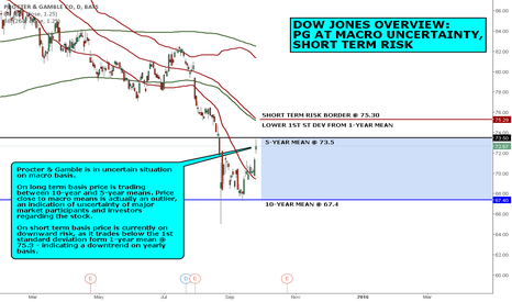 PG: DOW JONES OVERVIEW: PG AT MACRO UNCERTAINTY, SHORT TERM RISK