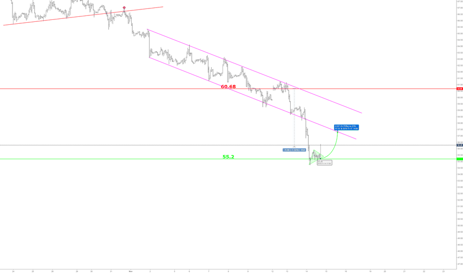 USOIL: 55.2 go long  usoil with a tight stop loss, TP1: 59.2  not sure