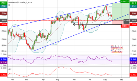 GBPUSD: GBP/USD -daily chart -my thoughts on long