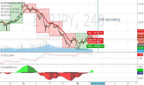 EURJPY: short eur before rate meeting