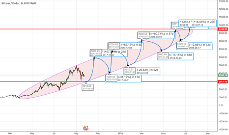 BTCUSD: BTCUSD- A different perspective - in 11 months time.