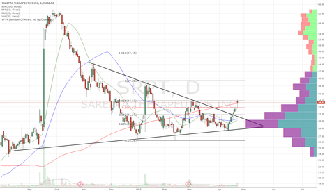 SRPT: Broke sym triangle/200dma. Long above fib resistance