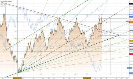 GOLD: Continue Short Gold