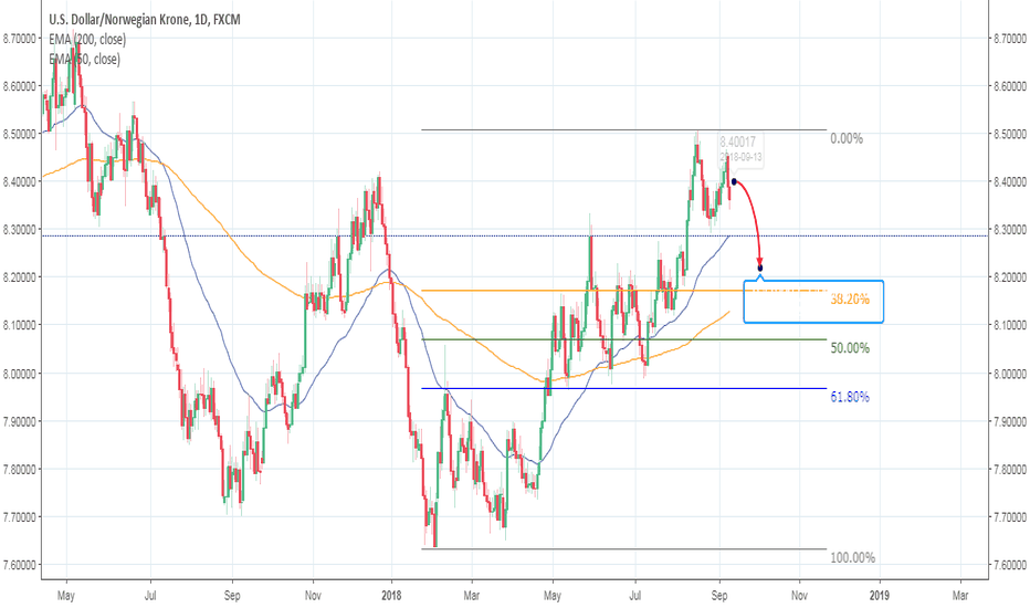 USDNOK: USDNOK - inflation + double top support my short view