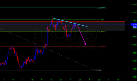 EURCAD: EURCAD SELL IDEA