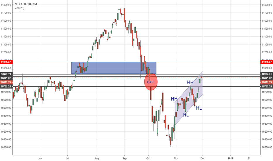 NIFTY: NIFTY SHORT TERM