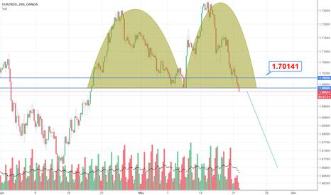 EURNZD: EUR/NZD DOWN TREND