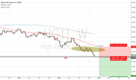 HG1!: High Grade Copper - Short