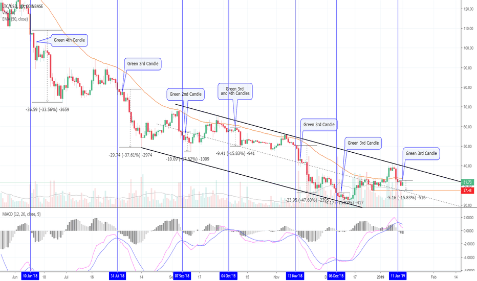 LTCUSD: 9.5% Fall After Last Litecoin Analysis! More To Come! (LTC)