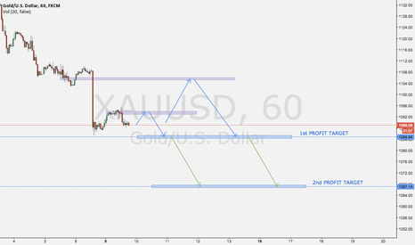 XAUUSD: Looking to re-enter short?