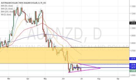 AUDNZD: SYMMETRICAL TRIANGLE AND A GOOD LEVEL TO GO LONG