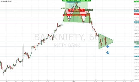 BANKNIFTY: BANKNIFTY: Trading & Positional Outlook