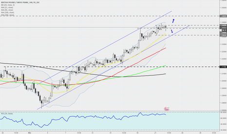 GBPCHF: GBPCHF - 240 - Running Within A Channel Still
