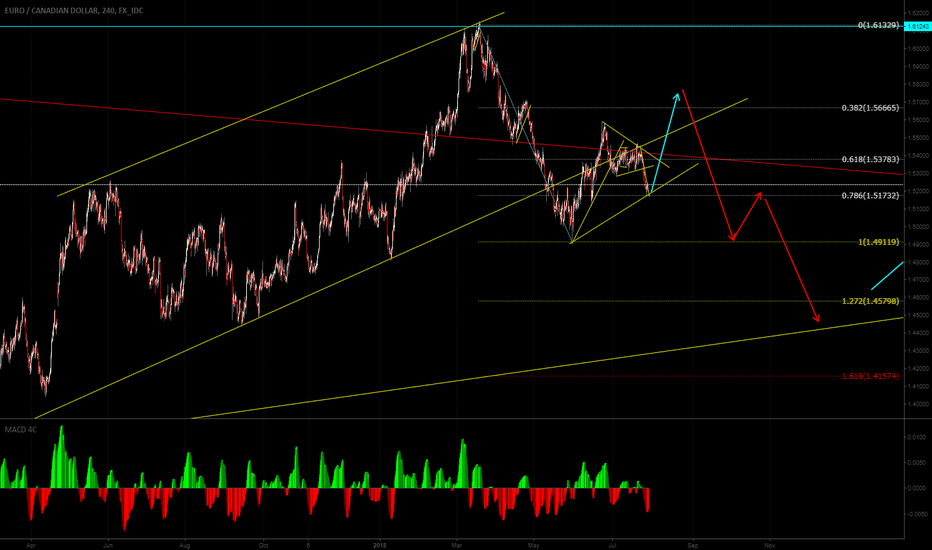 EURCAD: We can see one more up at Eurcad