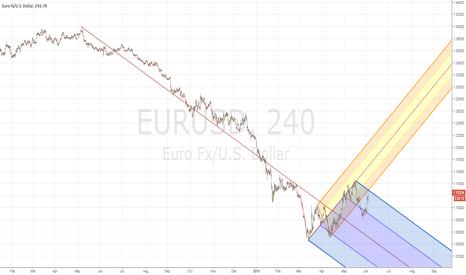 EURUSD: eurodollar short