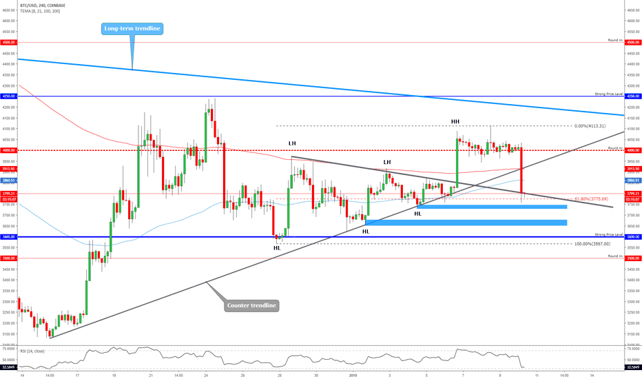 BTCUSD: BITCOIN - Like a Warm Knife Through The Butter!