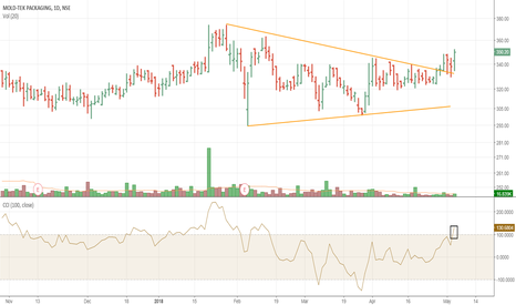 MOLDTKPAC: Moldtkpac triangle breakout and retest on daily