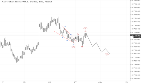 AUDUSD: AUDUSD wave C is on the way down