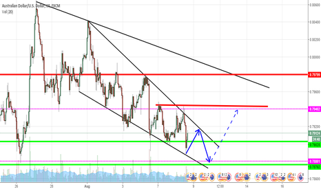 AUDUSD: AUD/USD - A Possible Short Term Fall