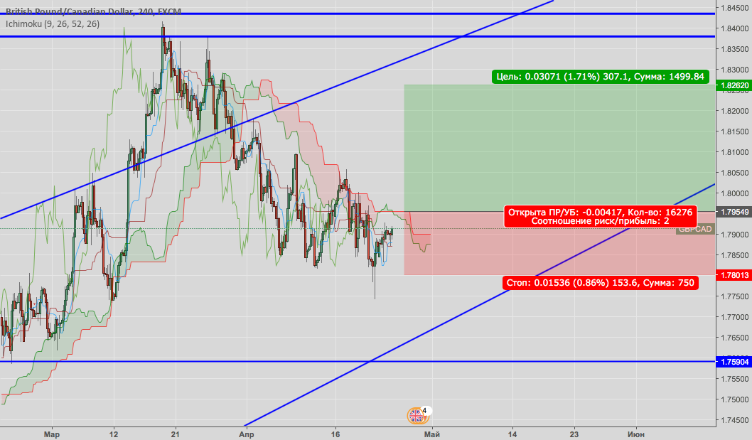GBPCAD Buy