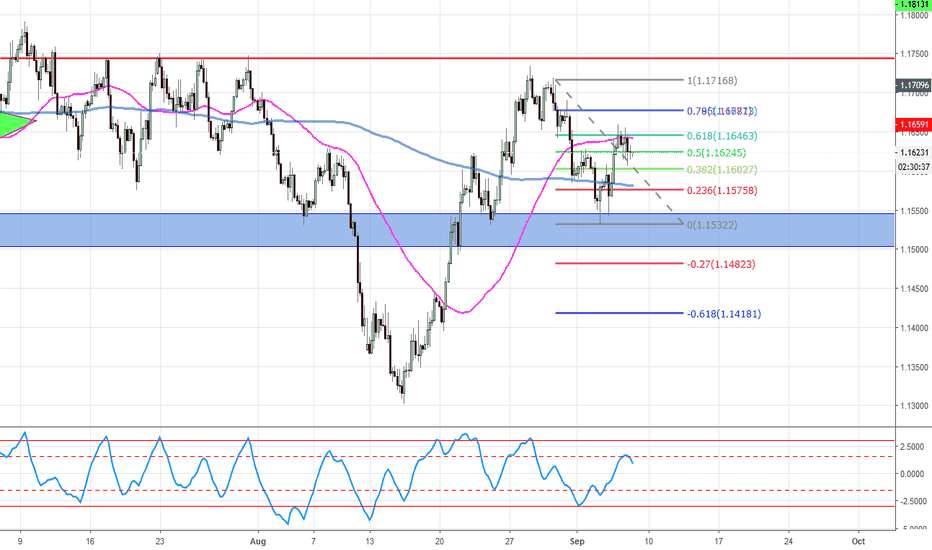EURUSD: follow fibo