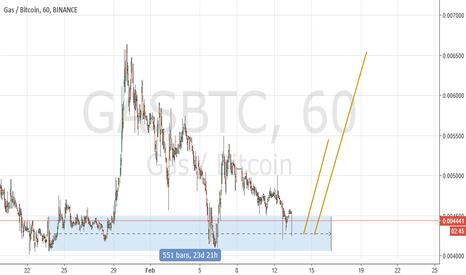 GASBTC: Gas