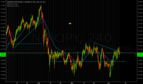 NOKJPY: Very relative strength