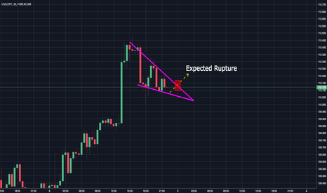 USDJPY: USDJPY Bullish Wedge Pattern